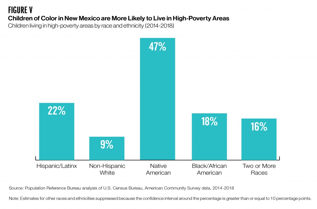 Bar chart showing share of children living in high-poverty areas by race