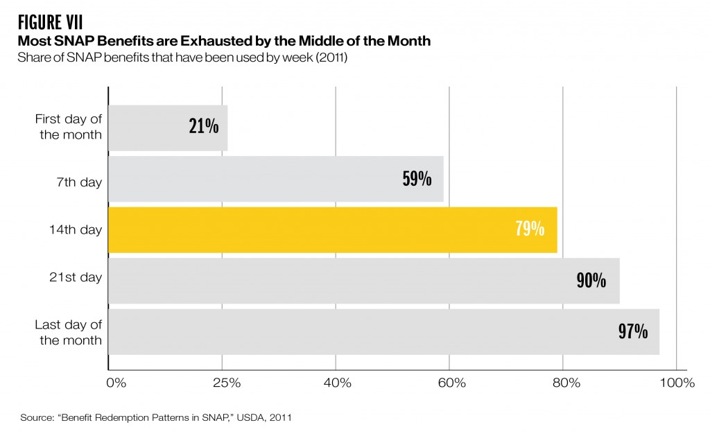Bar chart showing share of SNAP benefits that have been used by week