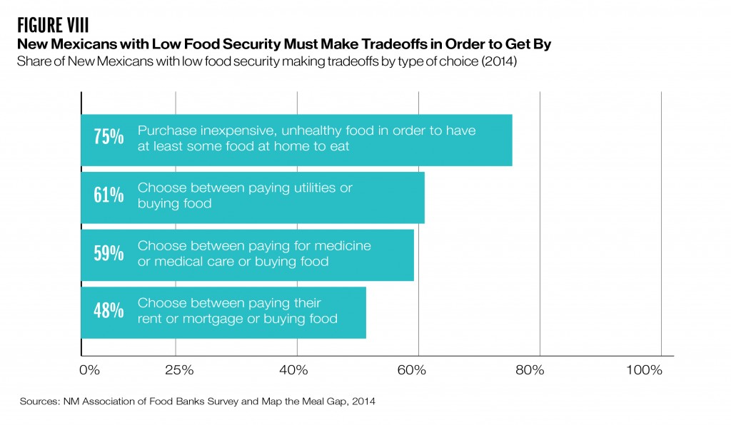 Bar chart showing tradeoffs food-insecure families must make